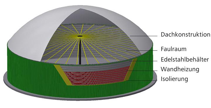 Aufbau des LIPP Eco Fermenters - Lipp System