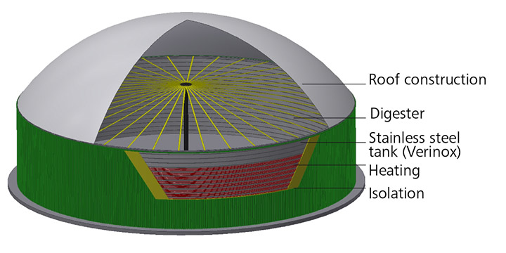 Structure of the LIPP Eco Digester