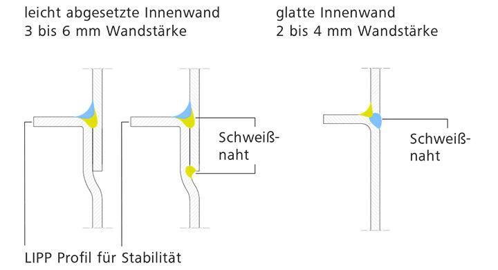 Lipp Schweisstechnik Verfahren