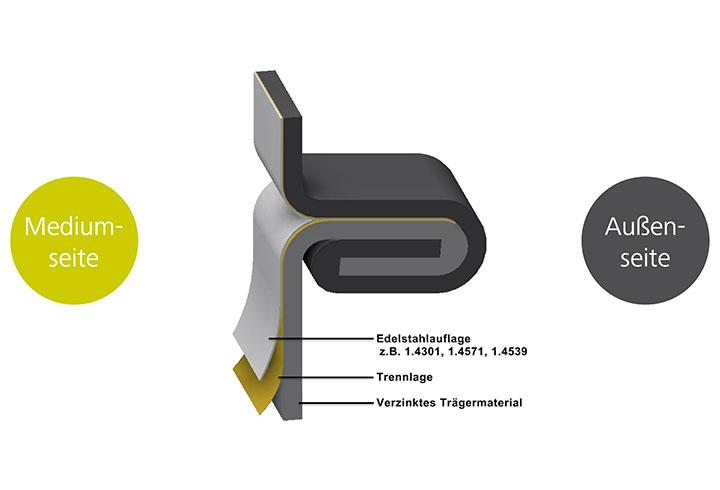 Verinox Edelstahl - Lipp System