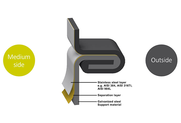 Diagram of lipp verinox stainless steel composite