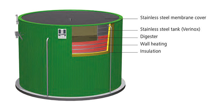 Exemplary model of a post-digester