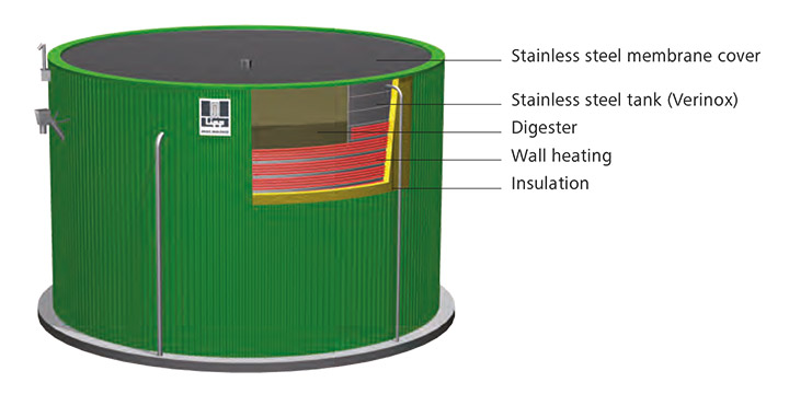 Cross section drawing of the LIPP Universal digester