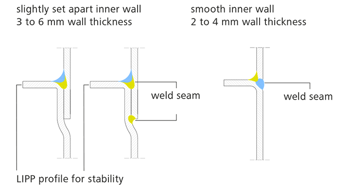 Three different welding processes based on the LIPP system and adjusted to the application