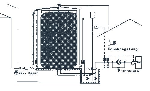 Gas Storage Principle