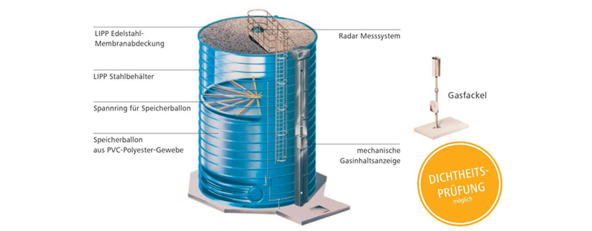 Aufbau des LIPP Gasspeichers