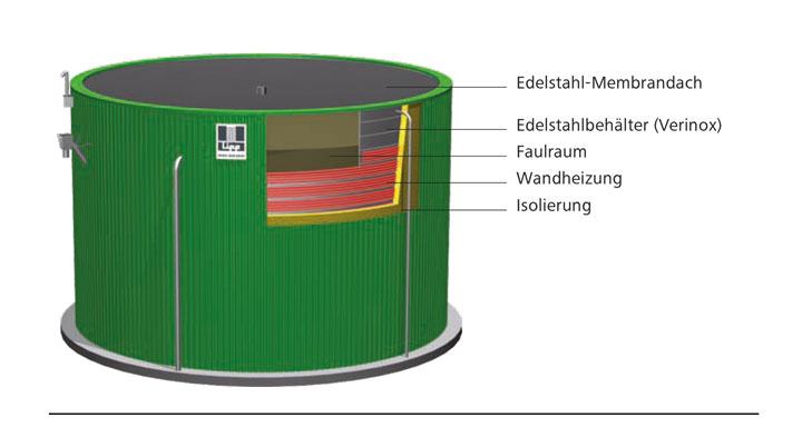 Aufbau des Universalfermenter - Lipp-System
